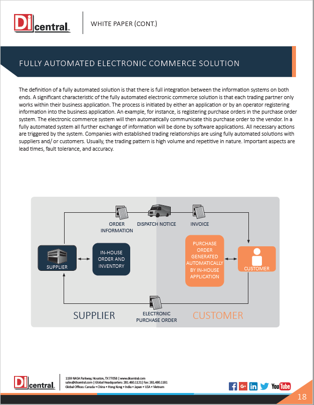 Fully Automated Electronic Commerce Solution